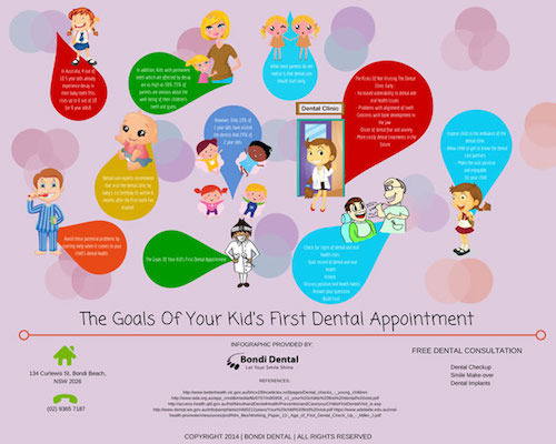 Dentist Bondi: The Goals Of Your Kid's First Dental Appointment