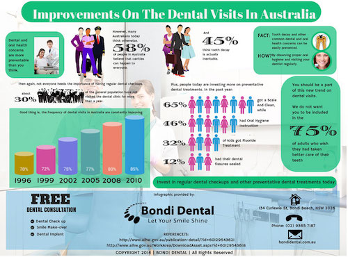 Improvements On The Dental Visits In Australia