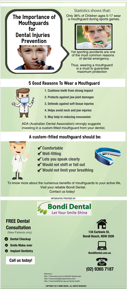 The Importance of Mouthguards for Dental Injuries Prevention
