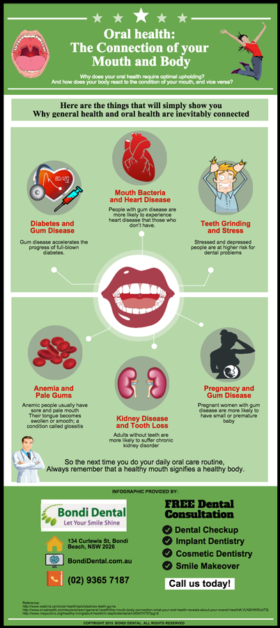 Oral health: The Connection of your Mouth and Body