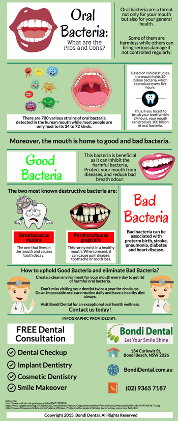 Oral Bacteria: What are the Pros and Cons?
