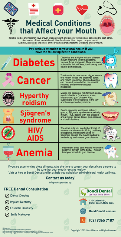 Medical Conditions that Affect your Mouth
