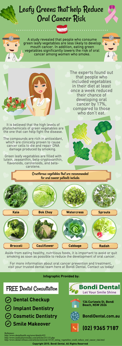 Leafy Greens that help Reduce Oral Cancer Risk