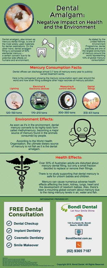 Dental Amalgam: Negative Impact on Health and the Environment