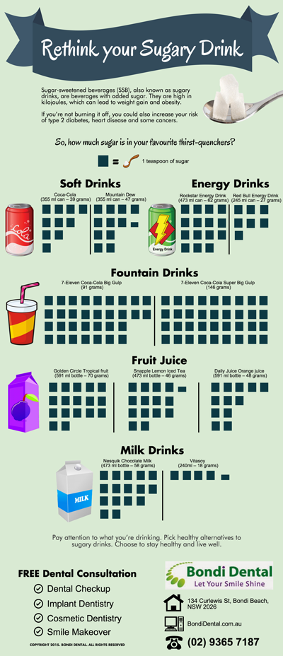 How Much Sugar is in Your Drinks?