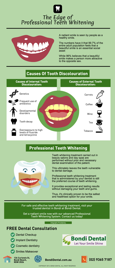 The Edge of Professional Teeth Whitening