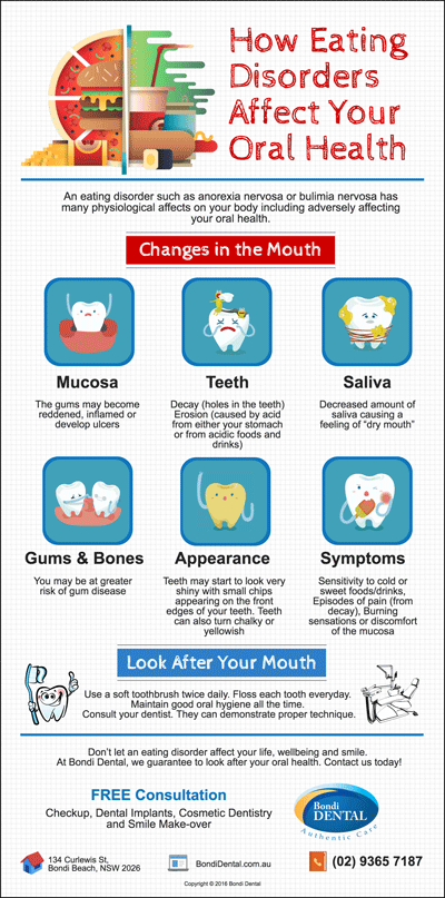 bondi-dentist-trivia-how-eating-disorders-affect-your-oral-health